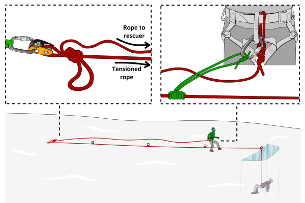 crevasse rescue for two people