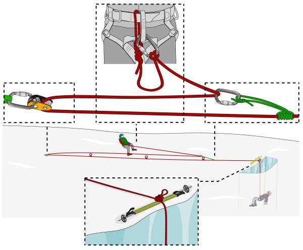 how to do crevasse rescue