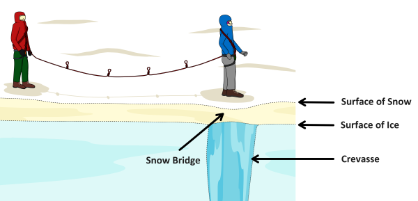 snow bridge over crevasse