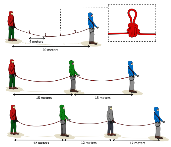 glacier rope distance and chest coils