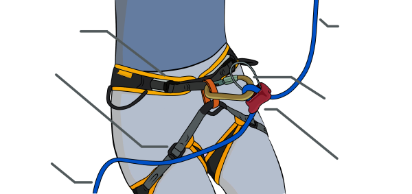 Rock Climbing Infographic: Have you clipped your belay device to the rope correctly?