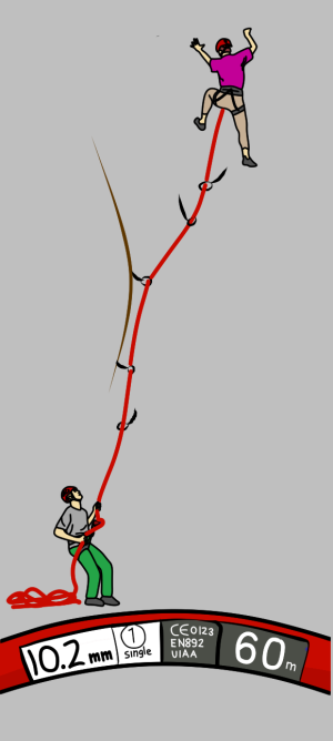 Rock climbing with a single rope