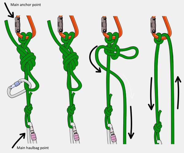 munter mule overhand knot