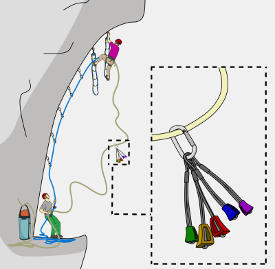 how to aid climb