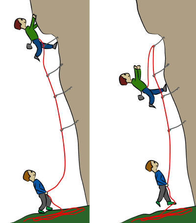 Soft catch belaying rock climbing