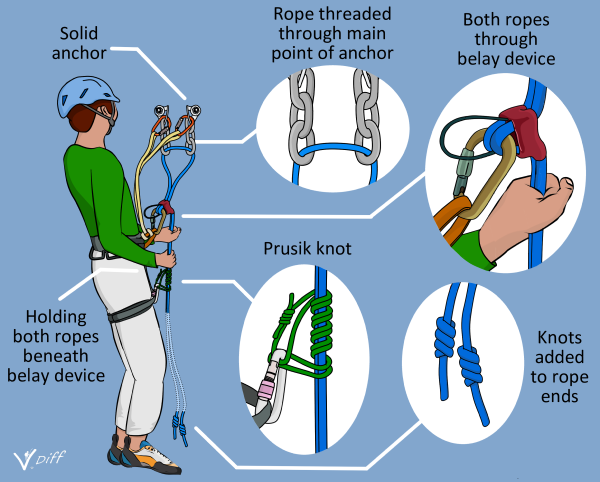 How to abseil rappel infographic