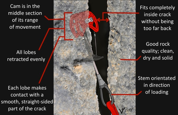 Trad climbing infographic how to place cams rock climbing