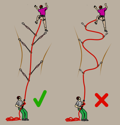 Extending rock climbing gear to reduce rope drag