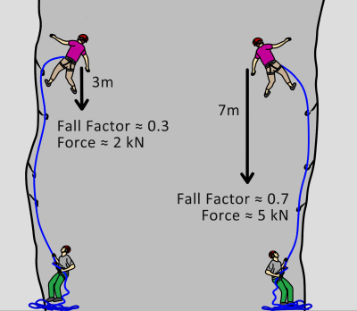 rock climbing fall factors