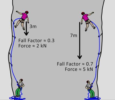 rock climbing fall factors