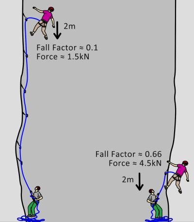 fall factor climbing
