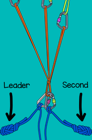 Climbing a multi-pitch tying into the anchor