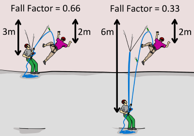 multi-pitch fall factors