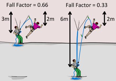 multi-pitch fall factors