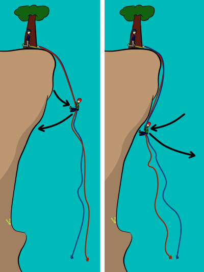 pendulum abseil swinging rappel