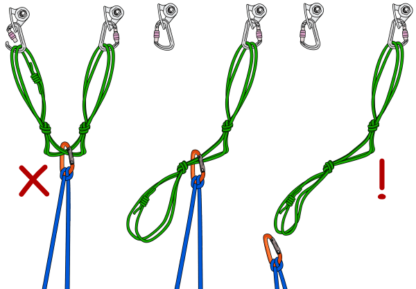 Dangers of the quad anchor climbing