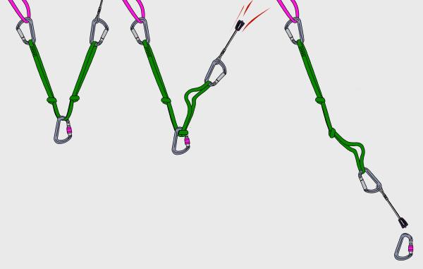 how not to tie a sliding x climbing anchor