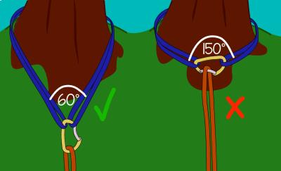 Climbing sling V-angles