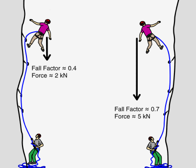learn to place trad gear