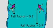 fall factors climbing